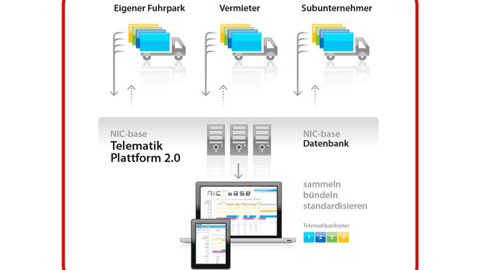 Kasasi, Telematik, Plattform