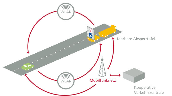Intelligente Transportsysteme