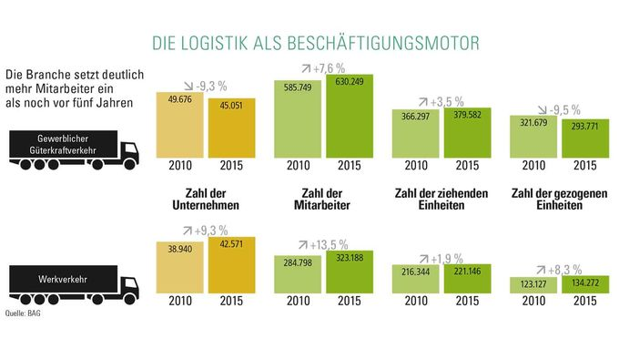 die Logistik als Beschäftigungsmotor
